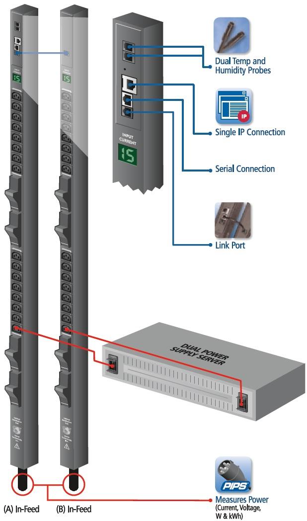 data center pdu diagram data center power cords